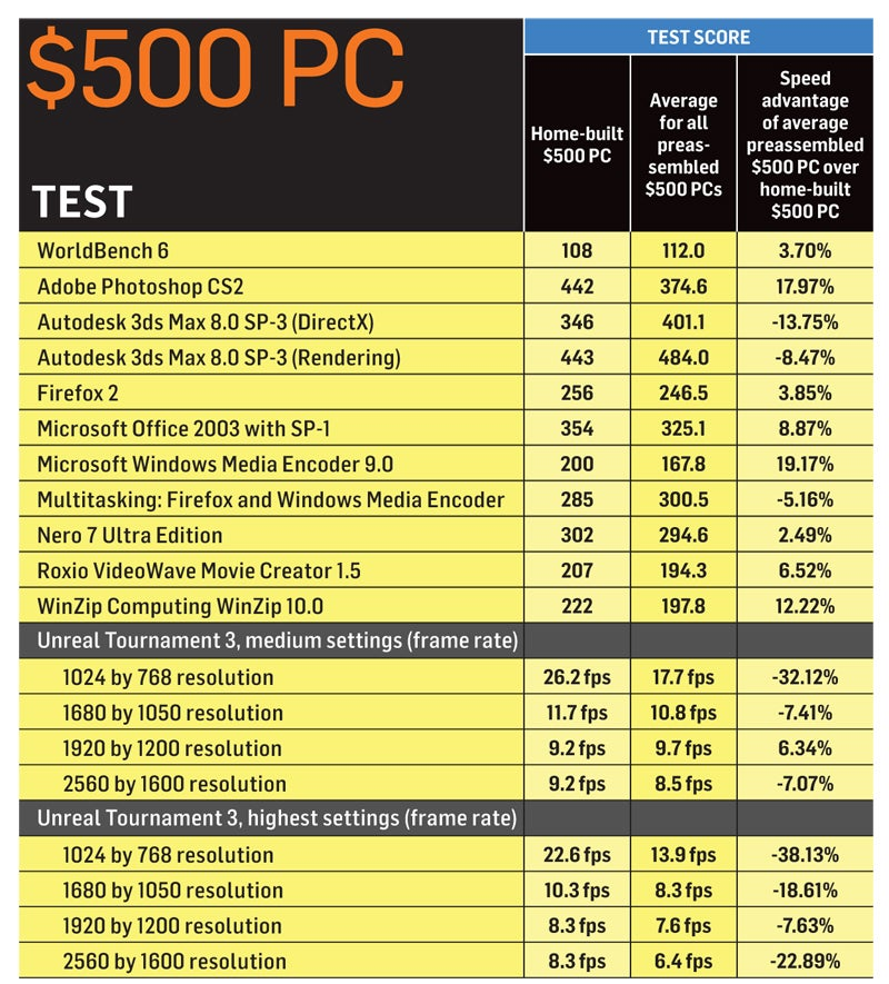 Cost To Build Own Computer