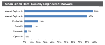 NSS Labs found IE dominates rival browsers in defending against socially-engineered malware attacks.