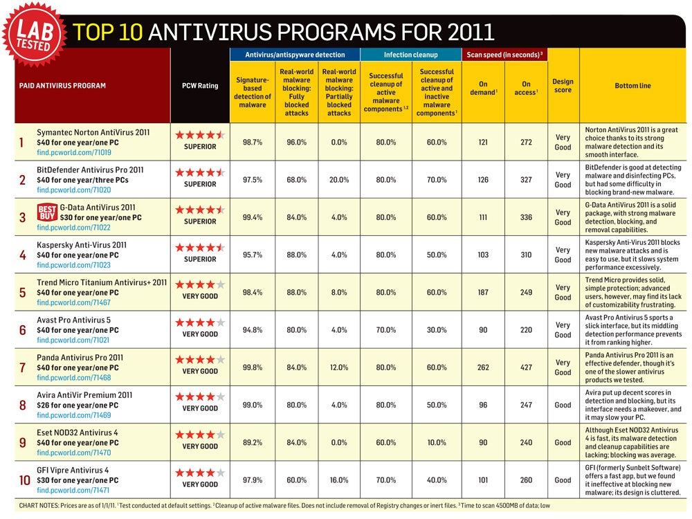 Antivirus Comparison Chart | 2017 - 2018 Cars Reviews