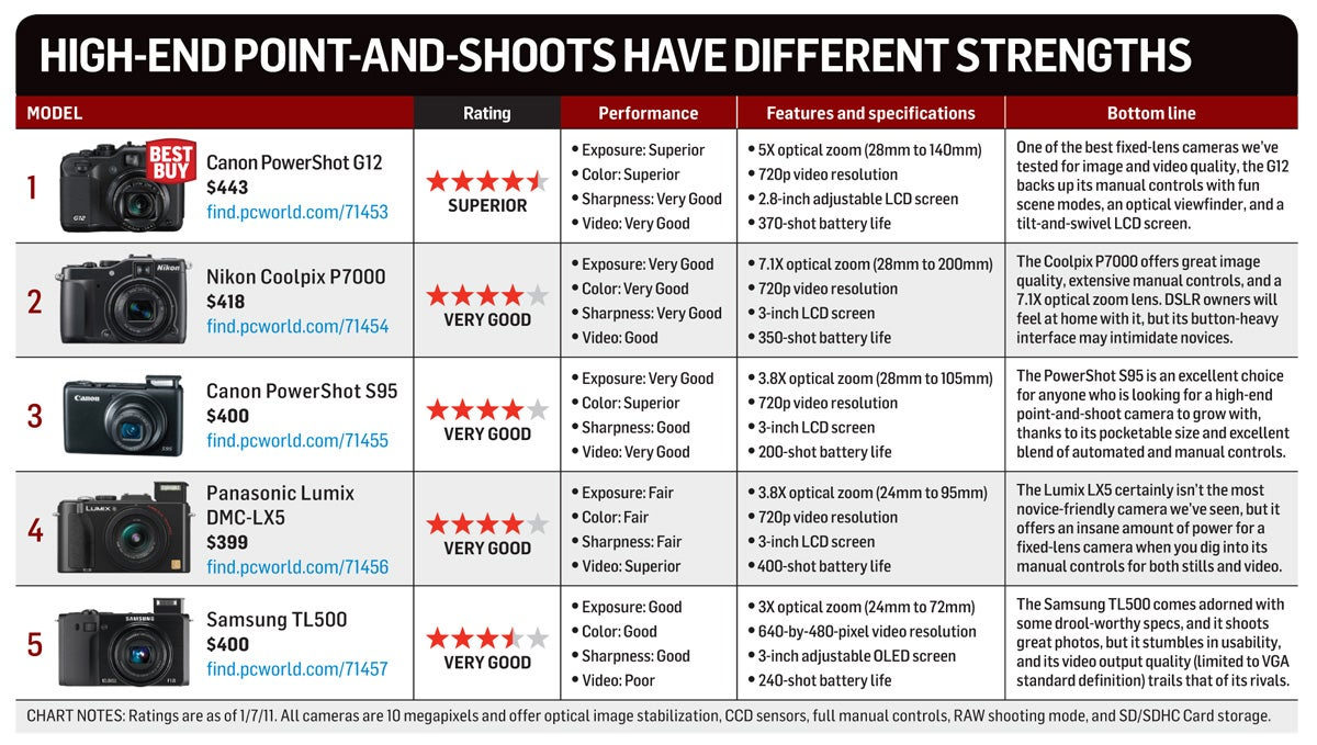 Camera Dslr Cameras Comparison high end point and shoots techhive our comparison chart lists the five cameras in roundup by overall ranking reports how each model performed on four criteria exposure color