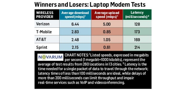 4G Winners and Losers: Laptop-Modem Tests