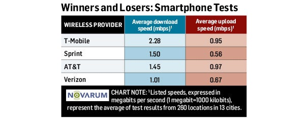 4G Winners and Losers: Smartphone Tests
