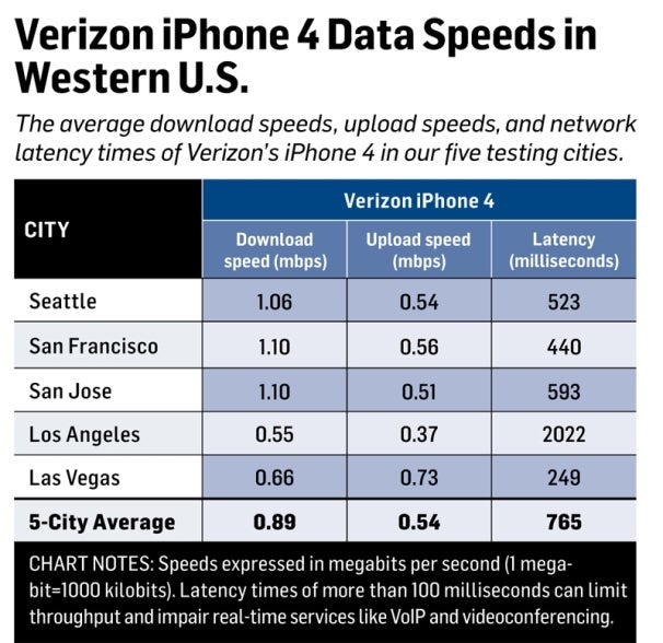 Verizon iPhone 4 Data Speeds in Five Western U.S. Cities