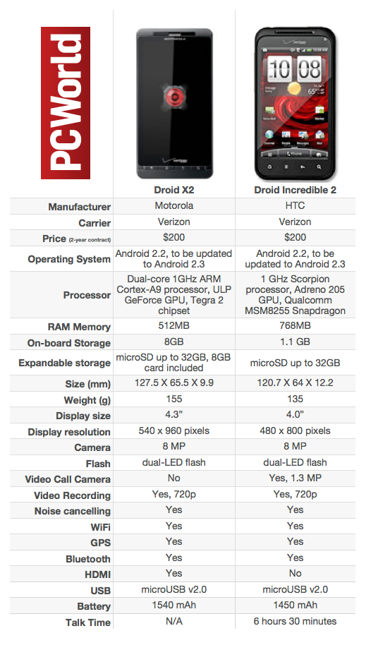 droid incredible 2 by htc user manual