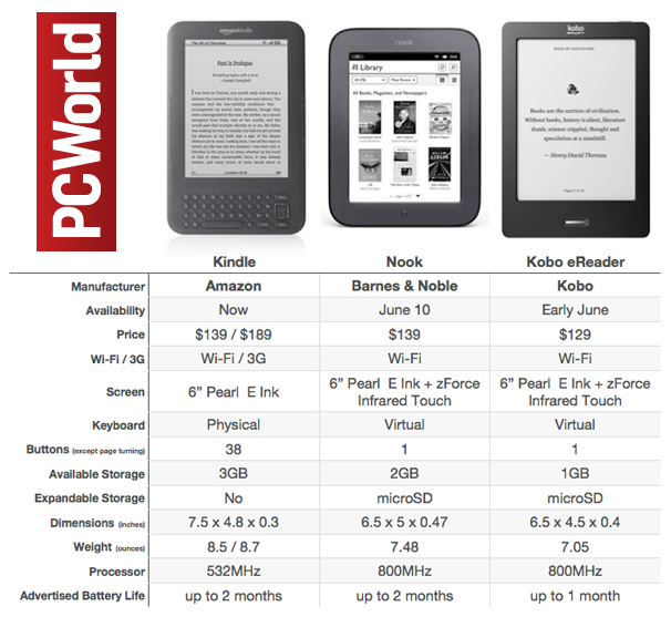 kindle vs nook comparative essay Kindle vs nook comparison this article compares the barnes & noble nook with  the newest amazon kindle 3g if you want to compare the nook with other.