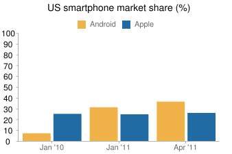 Android vs. iPhone and iPad: By the Numbers