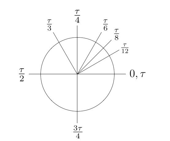 [Diagram credit: Dr. Michael Hartl, TauDay.com ]
