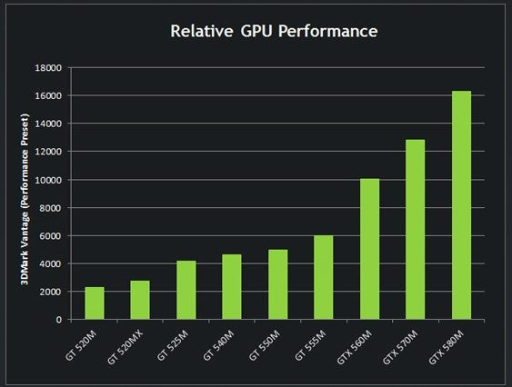 Graphics for graphics card performance chart www graphicsbuzz com