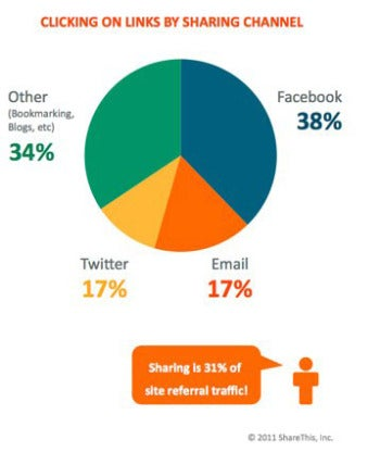 New Sharing Study Finds Users Share In Silos, Not Across Them