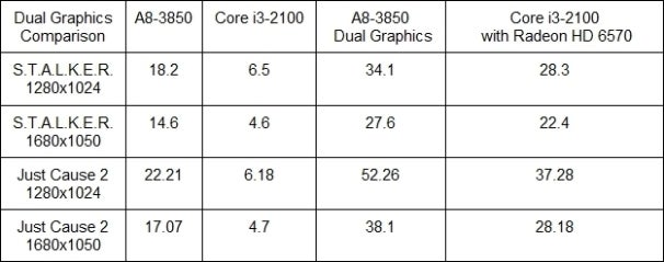 """Lab Tested: AMD's """"Lynx"""" Brings Superior Graphics For Budget"""