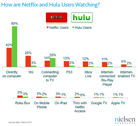 Netflix vs. Hulu: Who's Watching What, and Where | TechHive