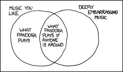 Pandora's algorithm.