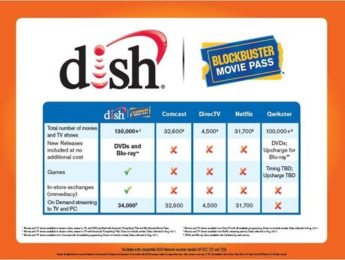 DISH, Blockbuster Announce $10/Month Alternative to Netflix