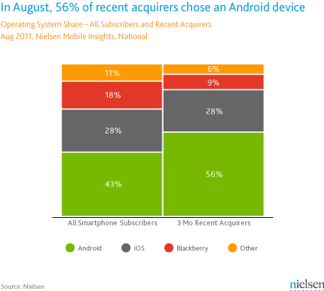 Android Doubles iPhone in New Smartphone Sales