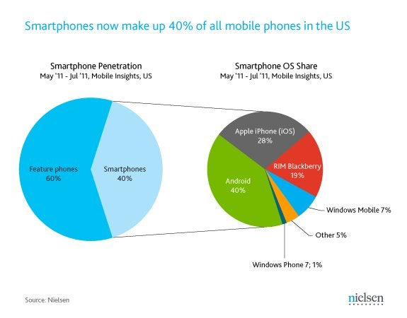 Smartphone Wars Hinge on Undecided Buyers
