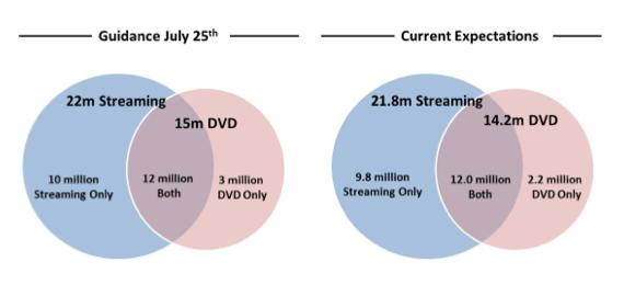 Blockbuster Plans September Surprise for Netflix