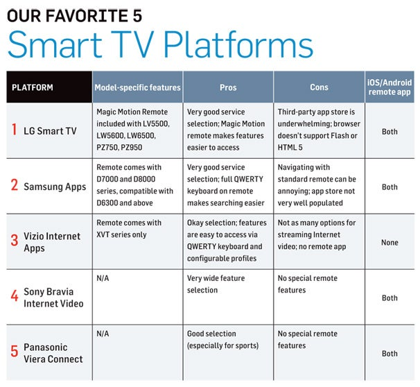 The 5 Best Smart TV Platforms of 2011 | TechHive