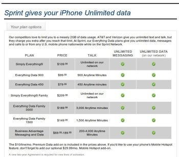 Sprint's calling/data plans for the iPhone