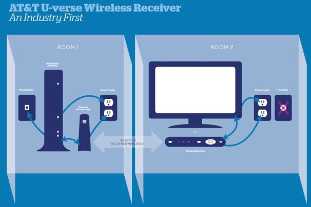 u verse wiring diagram of connections at&t wireless receiver frees your tv: roam, big screen ...