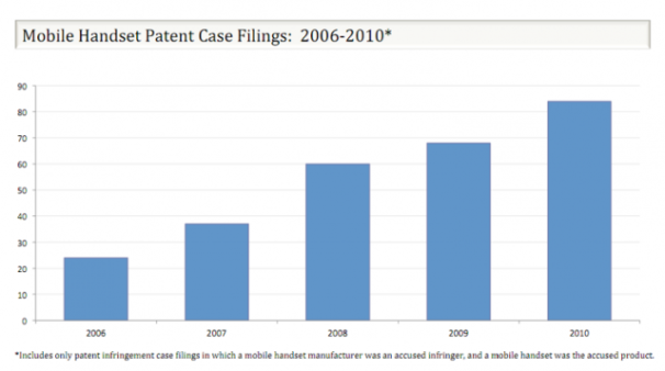 Mobile Patent Wars: A Closer Look at How Everyone Loses