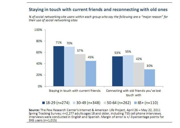 Social Network Users' Main Focus is Staying in Touch