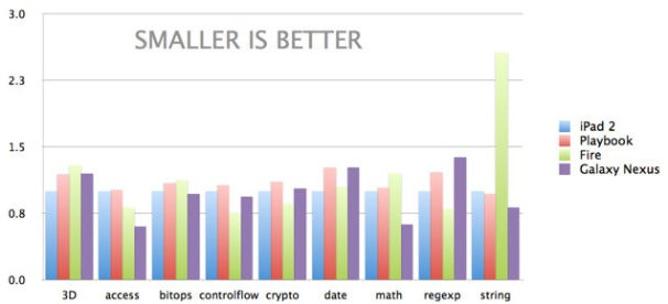 iOS 5 Edges Out Android in HTML5 Browser Test