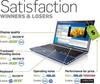 Excellent and reliable laptops?