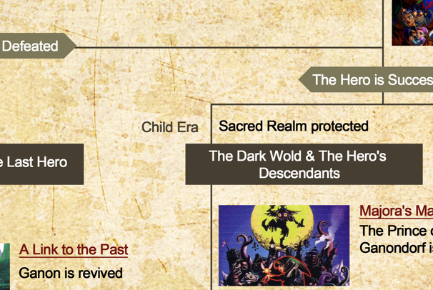 official zelda timeline revealed a link to the past and the future