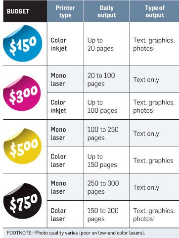 how much printer do you need click to enlarge chart