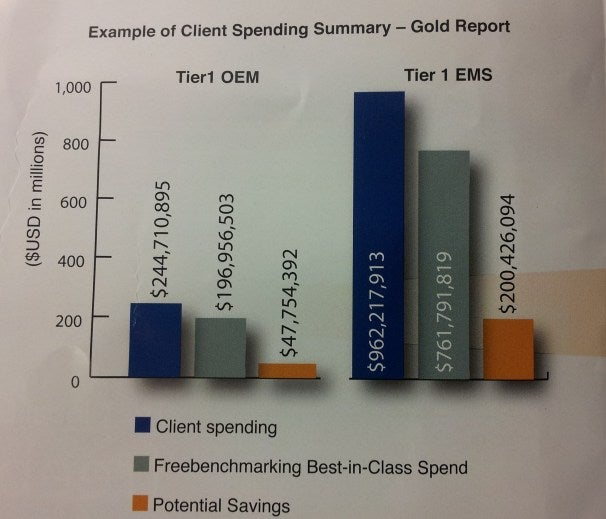 An example of a large client spending report from the Gold Report