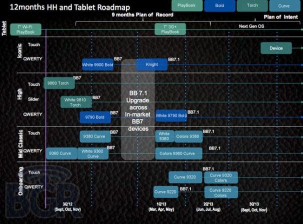 RIM Roadmap (Courtesy: Boy Genius Report)