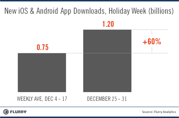 Android, iOS App Downloads Top 1 Billion Over Christmas Week
