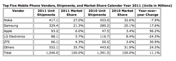 Apple Surpasses LG as World's Third-Largest Phone Maker