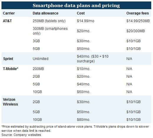 Smartphone Data Shake-Up: The End of 'Unlimited' Plans