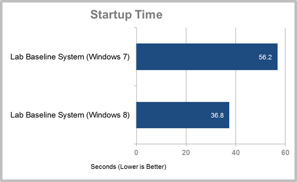 Windows 8 Preview Beats Windows 7 in Most Performance Tests