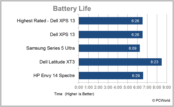HP Envy 14 Spectre Ultrabook battery life test results