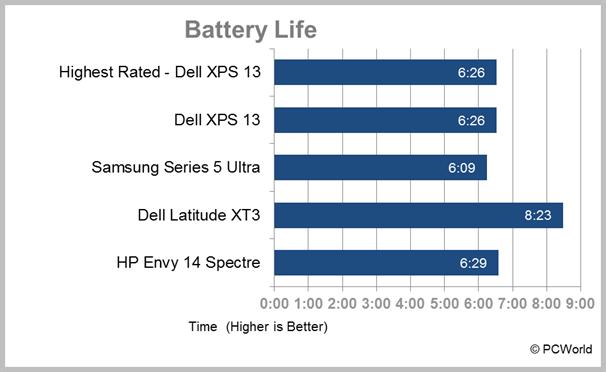 HP Envy 14 Spectre Ultrabook battery life test results