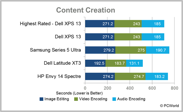 HP Envy 14 Spectre Ultrabook content creation test results