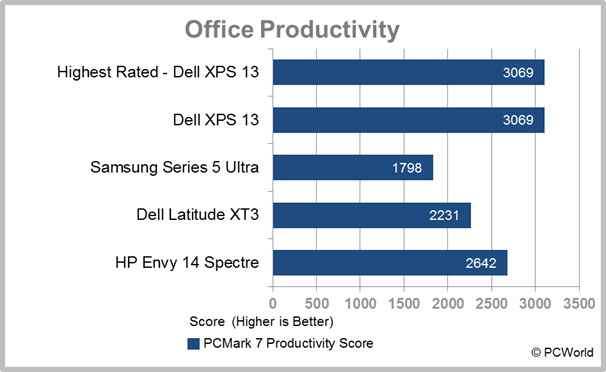 HP Envy 14 Spectre Ultrabook office productivity test results