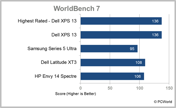 HP Envy 14 Spectre Ultrabook WorldBench 7 test results
