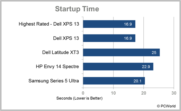 Samsung Series 5 Ultra startup time test results