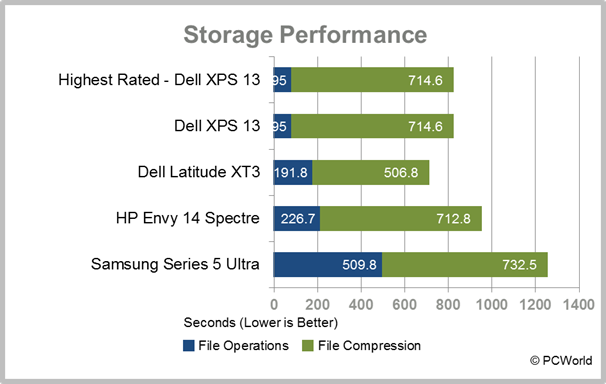 Samsung Series 5 Ultra storage performance test results