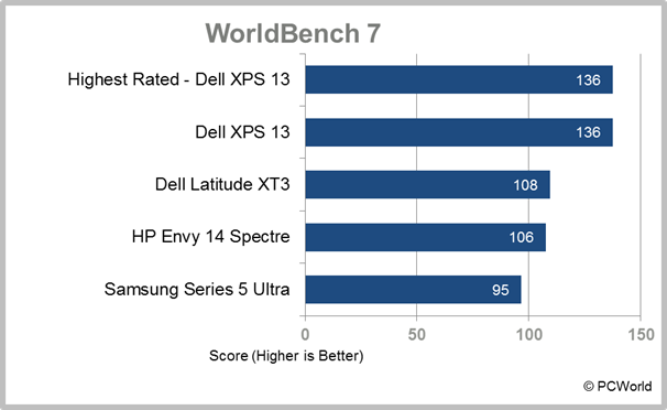 Samsung Series 5 Ultra WorldBench 7 test results