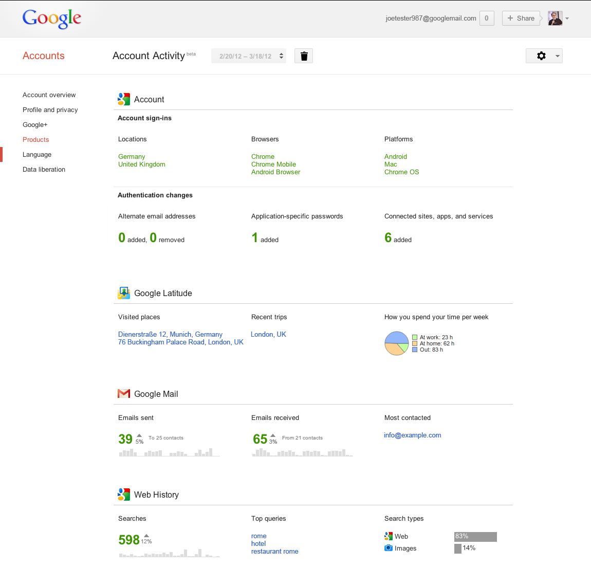 Google Offers Users Monthly Reports on Account Activity | PCWorld