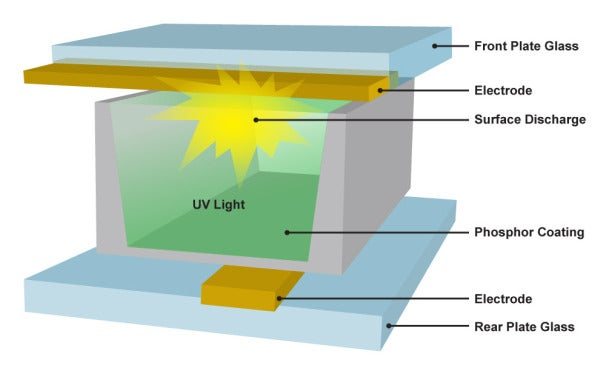 Diagram of a single cell in a plasma display.