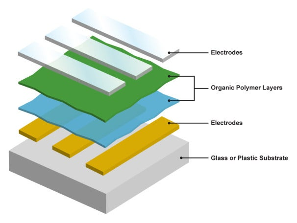 OLED displays use glowing organic polymers to produce colored light.