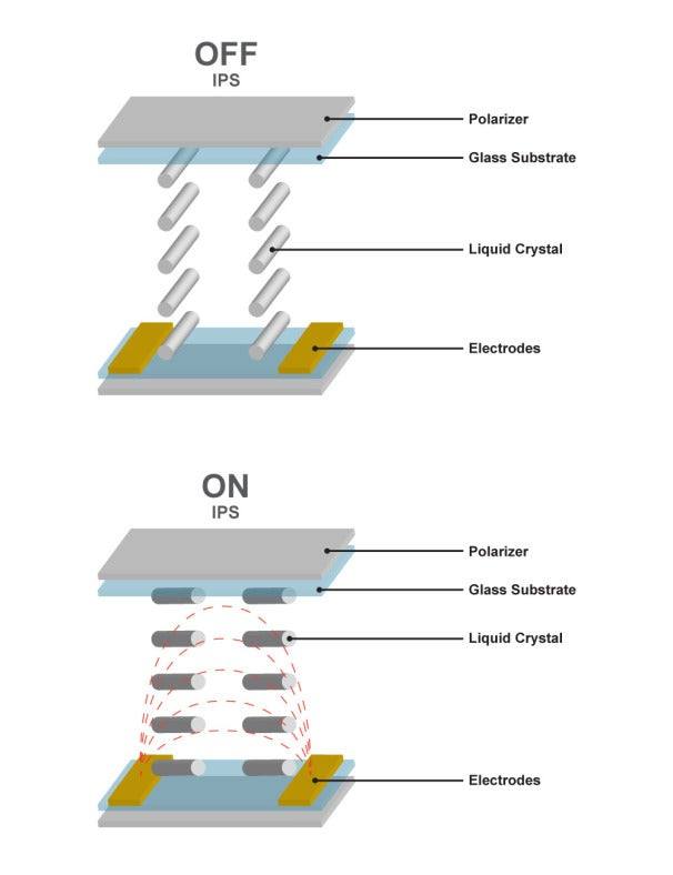 IPS displays keep crystals aligned with the plane of the display, so they look the same from all angles.