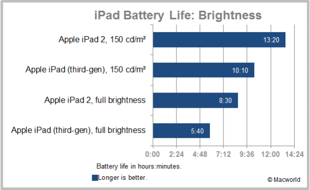 iPad battery life: brightness