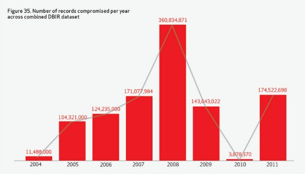 Hackers Breached 174 Million Records in 2011