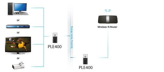 Linksys Powerline Connections: Wired Without Wires | PCWorld on onkyo wiring diagram, hp wiring diagram, xfinity wiring diagram, polk audio wiring diagram, samsung wiring diagram, netgear wiring diagram, wd wiring diagram, garmin wiring diagram, directv wiring diagram,